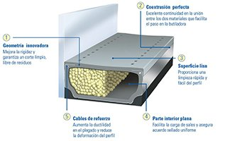 Perfil Intercalario Warm Edge TGI de Technoform