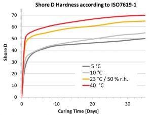 Figura que muestra la evolución de la dureza Shore D alcanzada por el Sikaforce 335 GG a lo largo de los días de curado en función de la temperatura. Condiciones de laboratorio